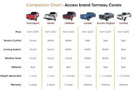Tundra Bed Size Chart Pickup Truck Bed Dimensions Encuentroinvestigadores Com Co
