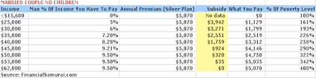 Health Insurance Subsidy Chart Subsidy Amounts By Income Limits For The Affordable Care Act
