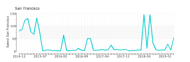 Sns Pb Isc Org Nameserver Statistics At Solvedns