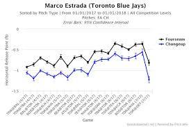 Marco Estrada Horizontal Release Point 2017 Blue Jays Beat