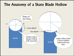How Sharp Should My Skates Be Blade Hollow Demystified