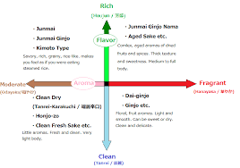 Lets Describe Sake Aromas And Flavors Steamed Rice