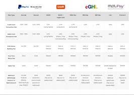 Credit Card Processing Comparison Chart Best Malaysia Payment Gateway Comparison For Ecommerce Business