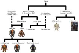 Warcraft Race Origins
