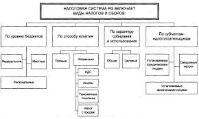 Введение Структура налоговой системы РФ