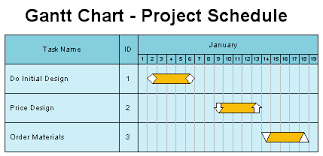 How To Set Up A Gantt Chart How To Draw A Gantt Chart