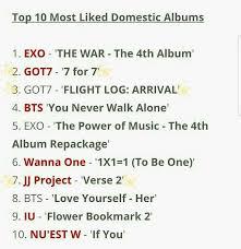 Genie Music Chart Genie Music 2017 Top 10 Charts Got7 Amino