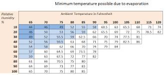 Psychrometric Chart Evaporative Cooling Build An Evaporative Refrigerator No Moving Parts No