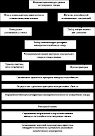 Дипломная работа Пути повышения конкурентоспособности фирмы на рынке Общая схема оценки конкурентоспособности товаров