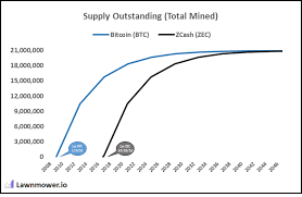 Bitcoin And Zcash How Do They Compare