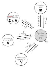 Converting to n senior chemistry garyturnerscience on balancing worksheet