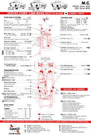 Service Chart For Mga