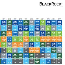 Asset Class Returns In The Usa