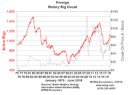 North America Rig Count Chart World Rotary Rig Count