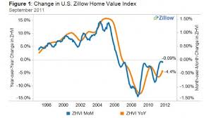 Zillow Chart Home Values Are Stabilizing Zillow Reports Abc News