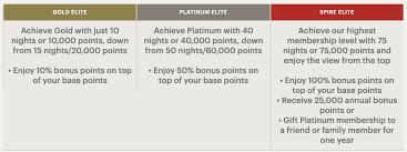Chart S Of Hotel Loyalty Program Benefits Rewards