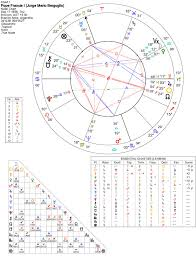 Pope Francis Birth Chart Pope Francis I Jorge Mario Bergoglio