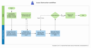 lease abstract template lease abstraction lease administration