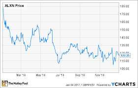 Heres Why Alexion Pharmaceuticals Inc Stock Gave Up 36
