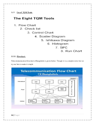 assignment on tqm practice of banglalink 35 p a g e 36