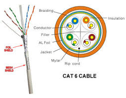 lan cat 6 wiring diagram lan image wiring diagram lesson l1099 lan cables and categories on lan cat 6 wiring diagram