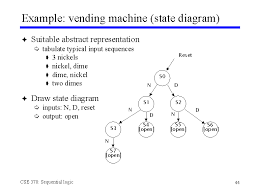 Vending Machine Diagram Enchanting Example Vending Machine State Diagram