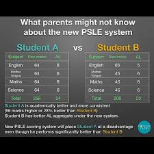 Psle new scoring system & achievement levels (al). Compassalpha Instagram Profile With Posts And Stories Picuki Com