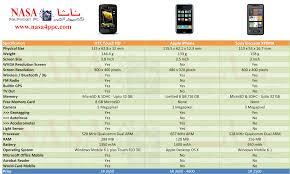Sony Xperia Comparison Chart X1 Nasa Smart Devices