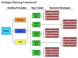 Strategic Planning Framework Strategic Planning Framework Strategic Planning Template