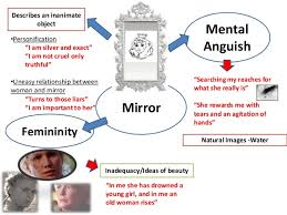 mirror by sylvia plath analysis top essay writing mirror by sylvia plath by cecilia gaultney on prezi the journals jpg the colossus jpg ariel jpg