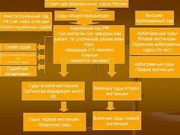 Найден Структура верховного суда РФ курсовая Структура верховного суда рф курсовая в деталях