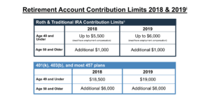 2018 Retirement Plan Contribution Limits Chart Retirement Plan Contribution Limits Increase For 2019 The