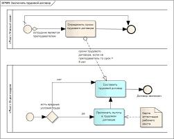 Диаграмма приема на работу в bpmn Заключить трудовой договор jpg