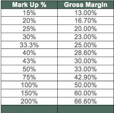 Markup Vs Margin Chart Who Discovered Crude Oil
