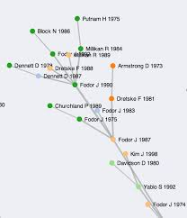 a co citation network for philosophy divided mind