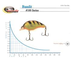 Crappie Length To Weight Chart Middle Tennessee Crappie Club