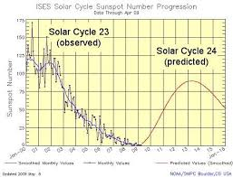 Nasa Skywatcher Chart New Solar Cycle Prediction Science Mission Directorate