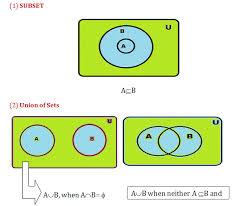 Venn Diagram Math Formula Venn Diagrams Math Formulas Mathematics Formulas Basic