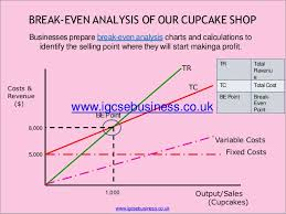 How To Prepare Break Even Chart Costs And Break Even Analysis