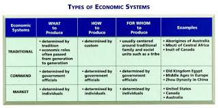 Types Of Economic Systems Chart Economics Studyguides