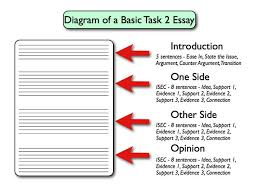 best essays images teaching writing school and  diagram of basic ielts academic writing task 2