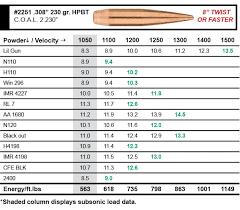 300 Blackout Twist Rate Chart Sierra Bullets 300 Aac Blackout Load Data Sierra Bullets
