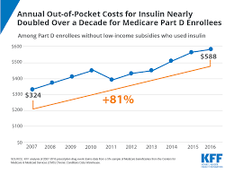 Annual Out Of Pocket Costs For Insulin Nearly Doubled Over A
