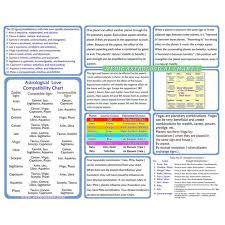 Vedic Jyotish Astrological Learning Guide First Set 4 Professional Grade Print