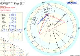 According To My Chart What Motivates Me And What Is It