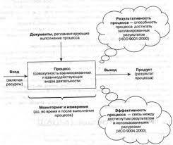 Менеджмент Международные стандарты ИСО Реферат Учил  В контексте системы менеджмента качества цикл Деминга может быть применен как к каждому отдельному процессу системы так и к системе процессов в целом