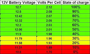12v Battery Life Chart How To Check The Battery Level Of A 12v Car Battery Like