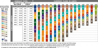 14 Professional Automotive Wire Gauge Chart Ideas Tone Tastic