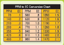 Ec Ppm Conversion Chart Pin On Medical Marijuana