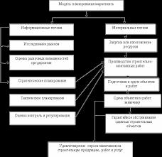 Планирование маркетинга строительства Курсовая работа Модель планирования маркетинговой деятельности предприятия в рыночных условиях
